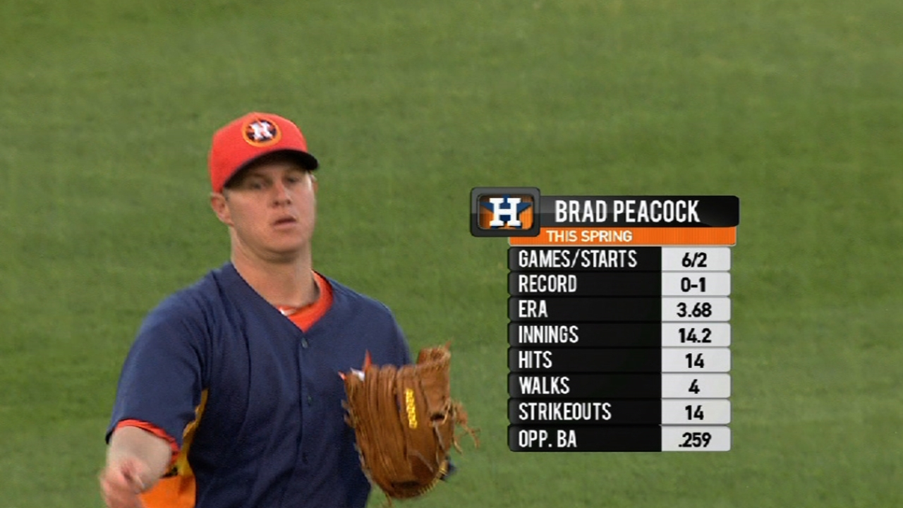 Peacock wins rotation battle as Astros set roster