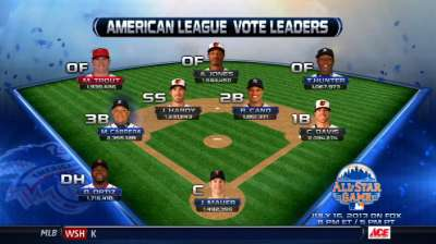 New leader at SS in latest All-Star vote