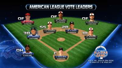 Miggy on pace for one of highest All-Star vote totals
