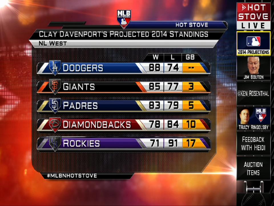 MLB Lineups