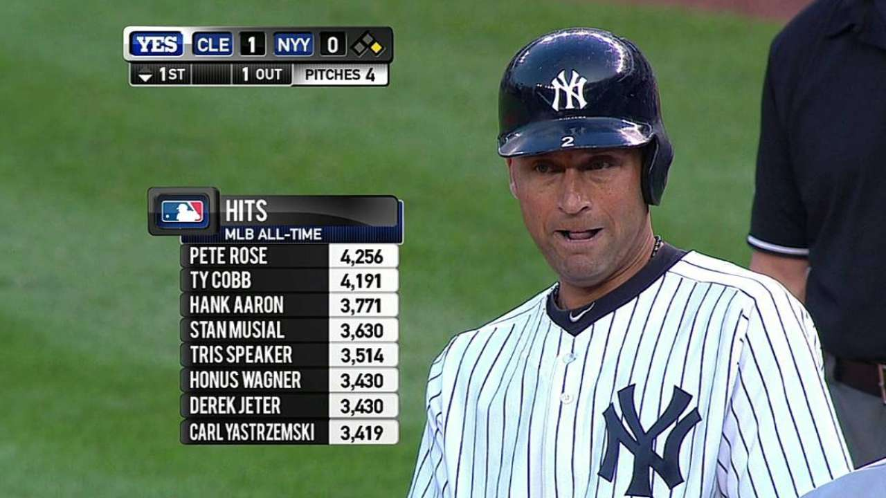 Jeter ties Wagner for sixth on all-time hits list