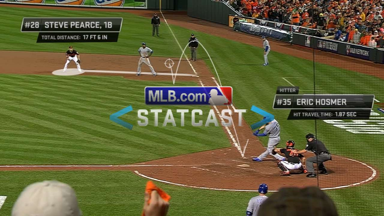 Statcast: Pearce's quick release