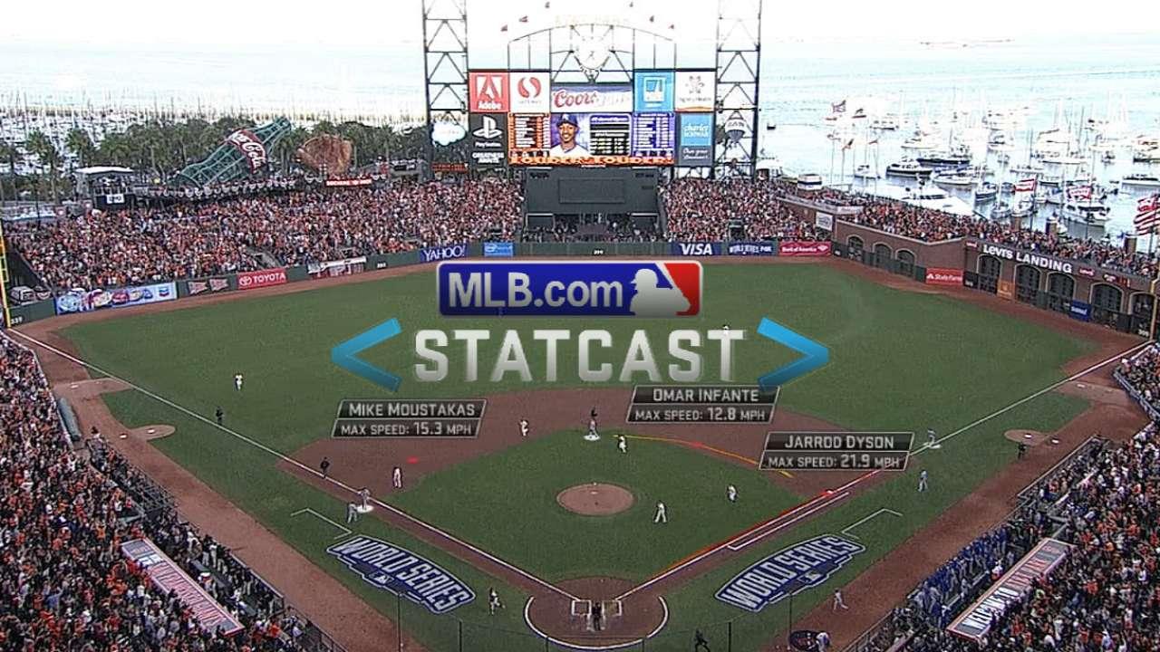 Statcast: Giants double up Dyson