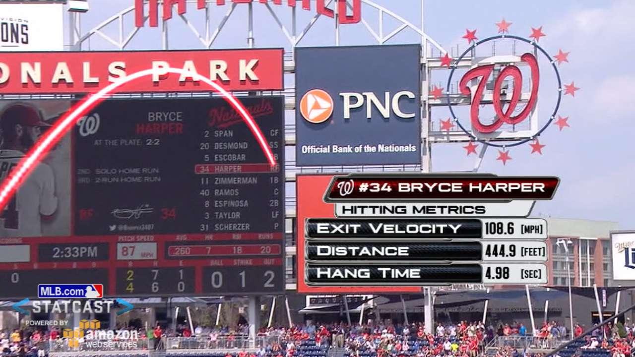 Statcast: Harper's third homer