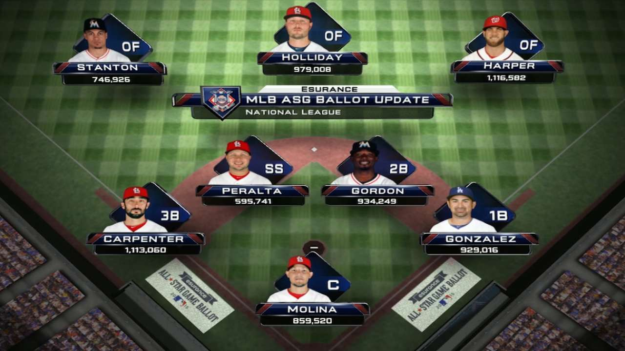 Harper leads NL All-Star Game vote-getters