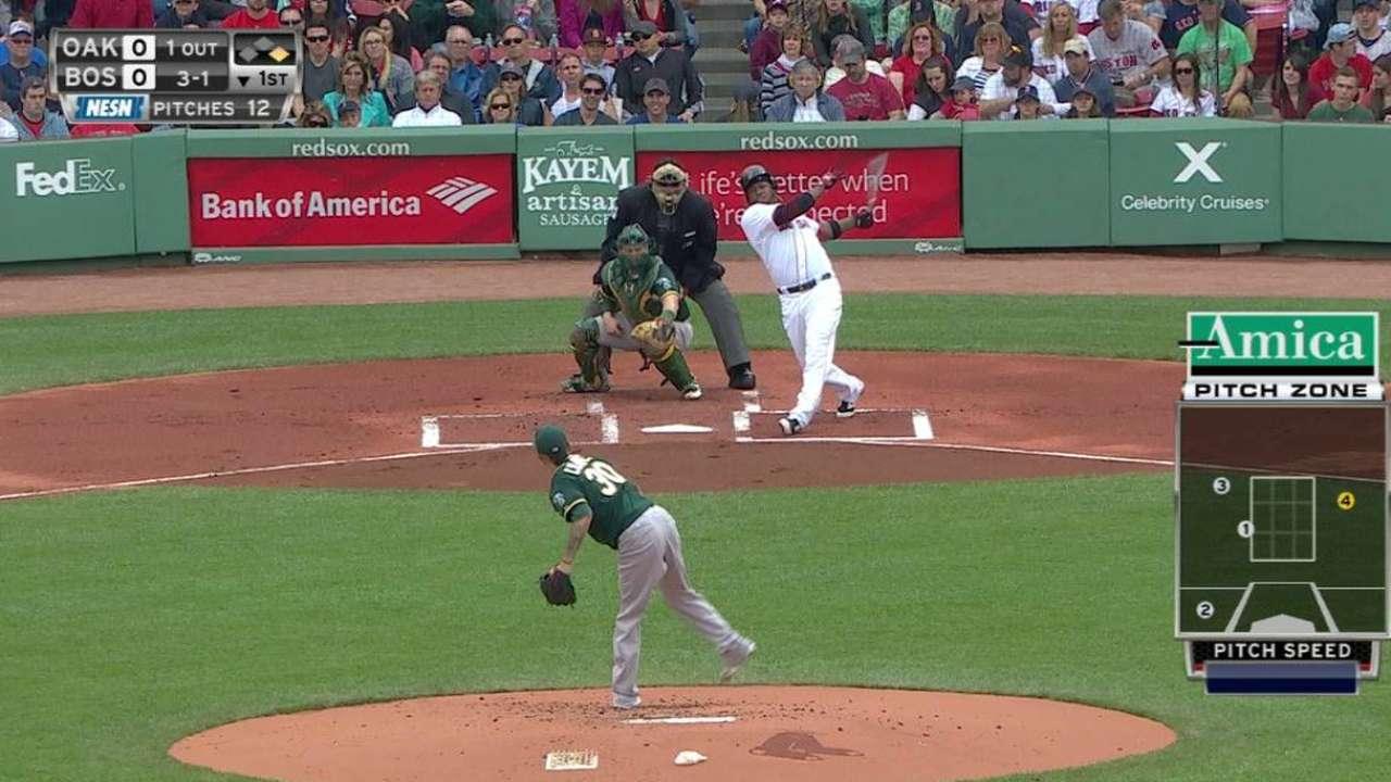 Ramirez's bat starting to catch fire