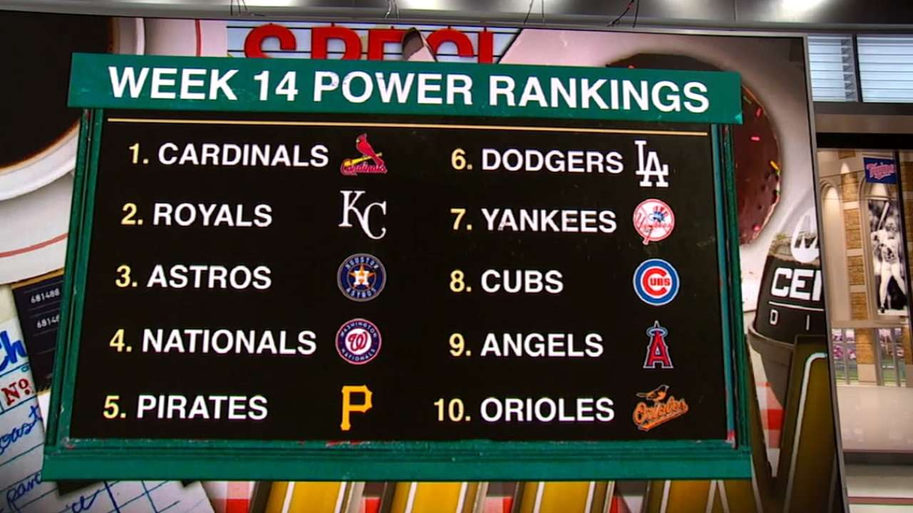 Power Rankings: Huge jump for Angels, Cards remain steady