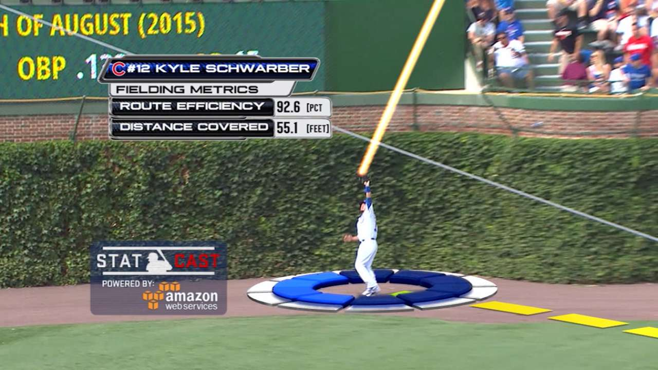 Statcast on Schwarber