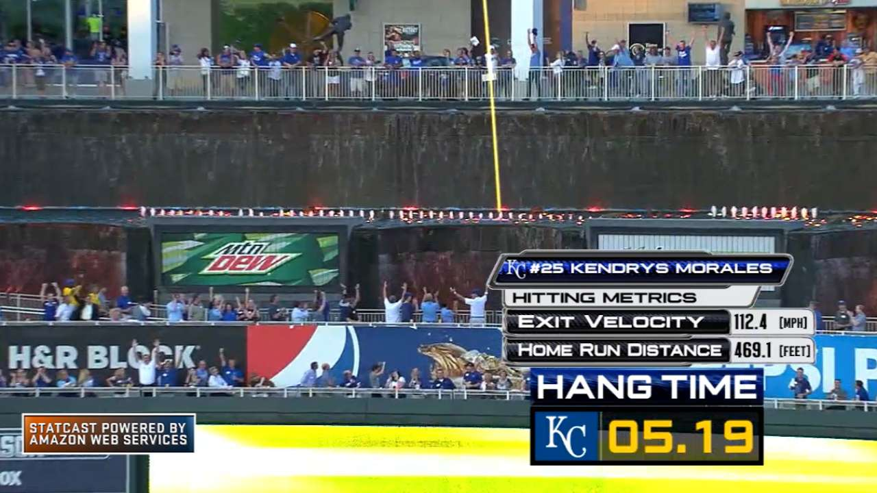 Kendrys' jack into fountains helps Royals sink O's