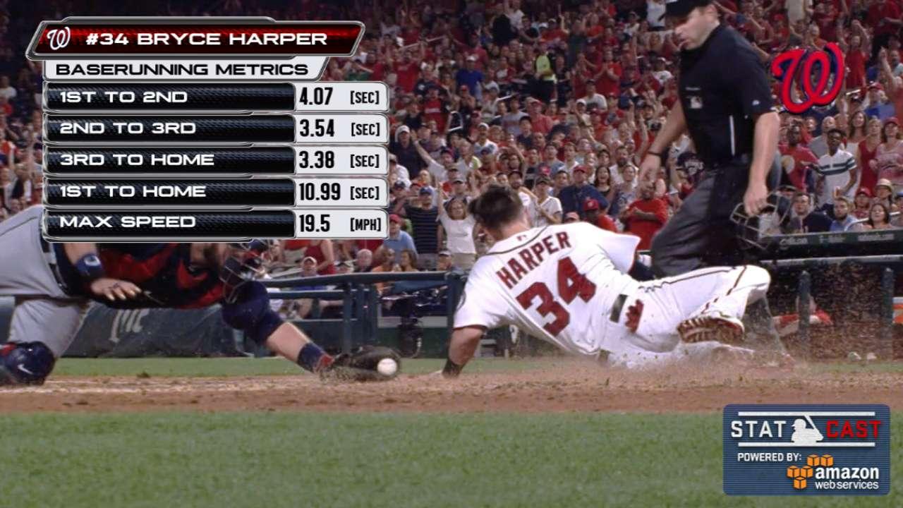 Statcast: Harper speeds to home