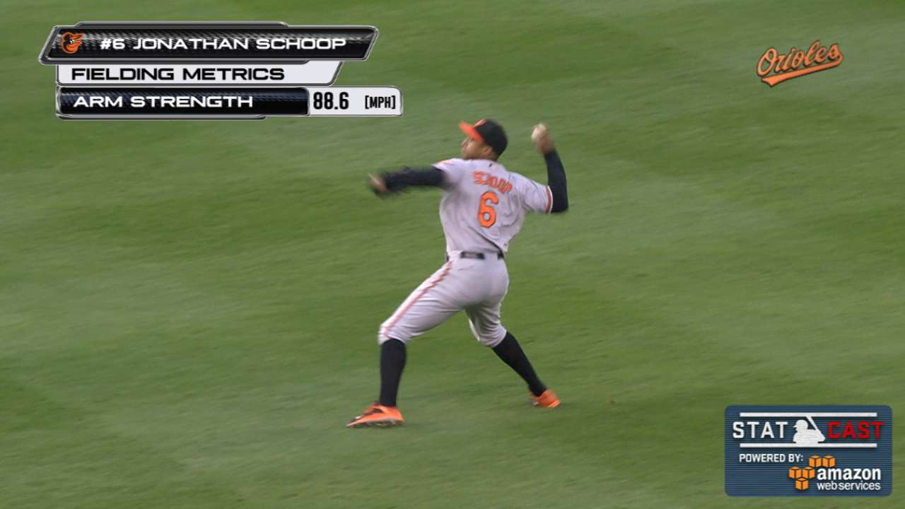 Statcast: Orioles' relay throws