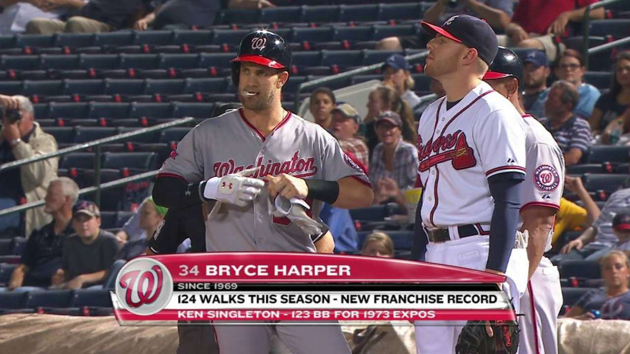 Harper sets walk record with 124