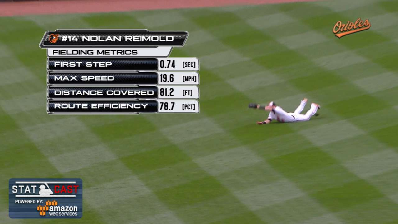 Statcast: Reimold's diving catch