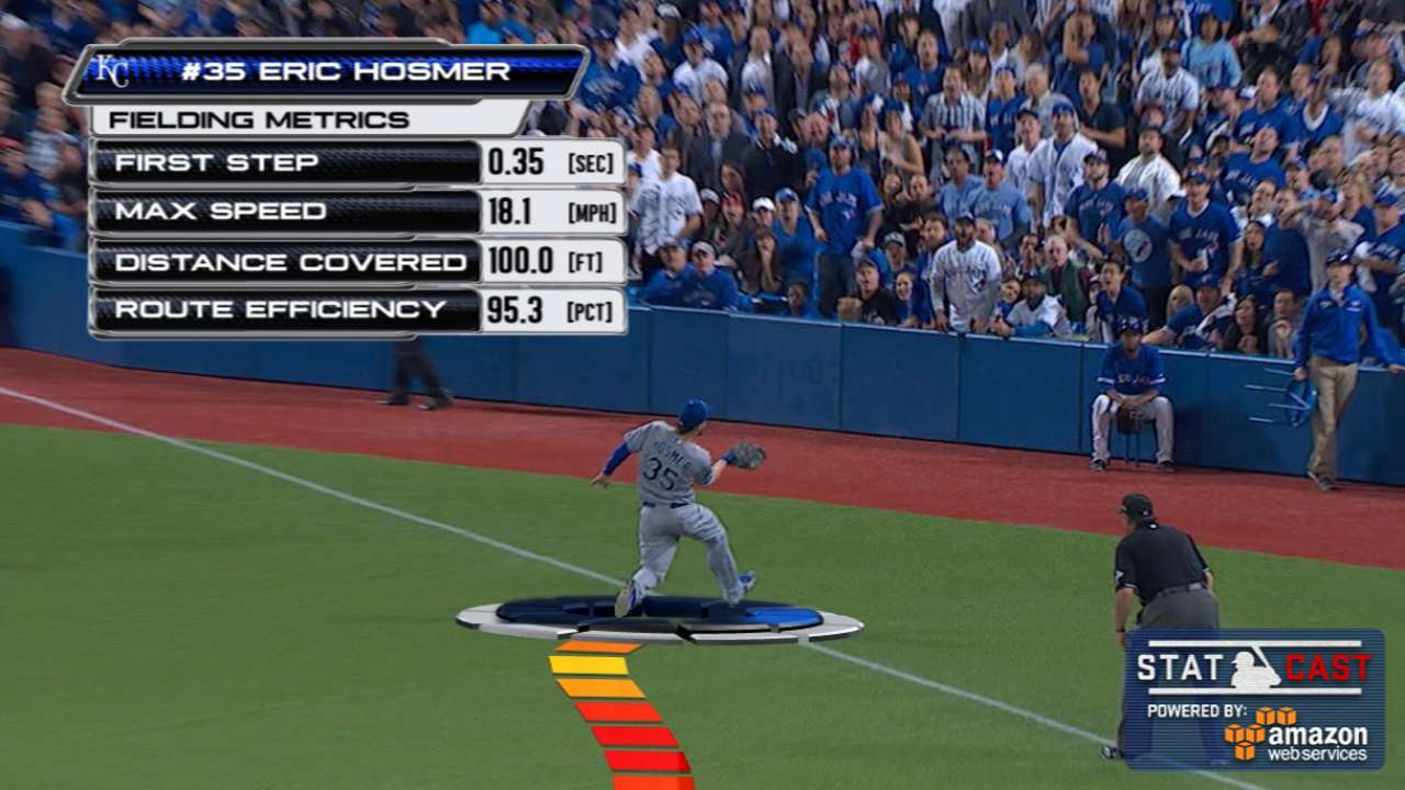 Statcast tracks Hosmer's over-the-shoulder catch