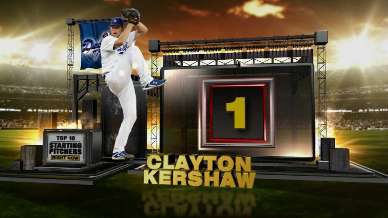 Kershaw comes out on top in MLBN top SPs