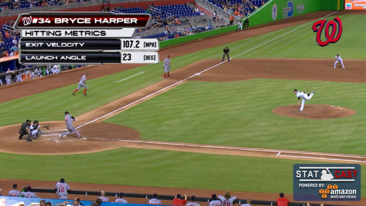Statcast: Harper hits slam again