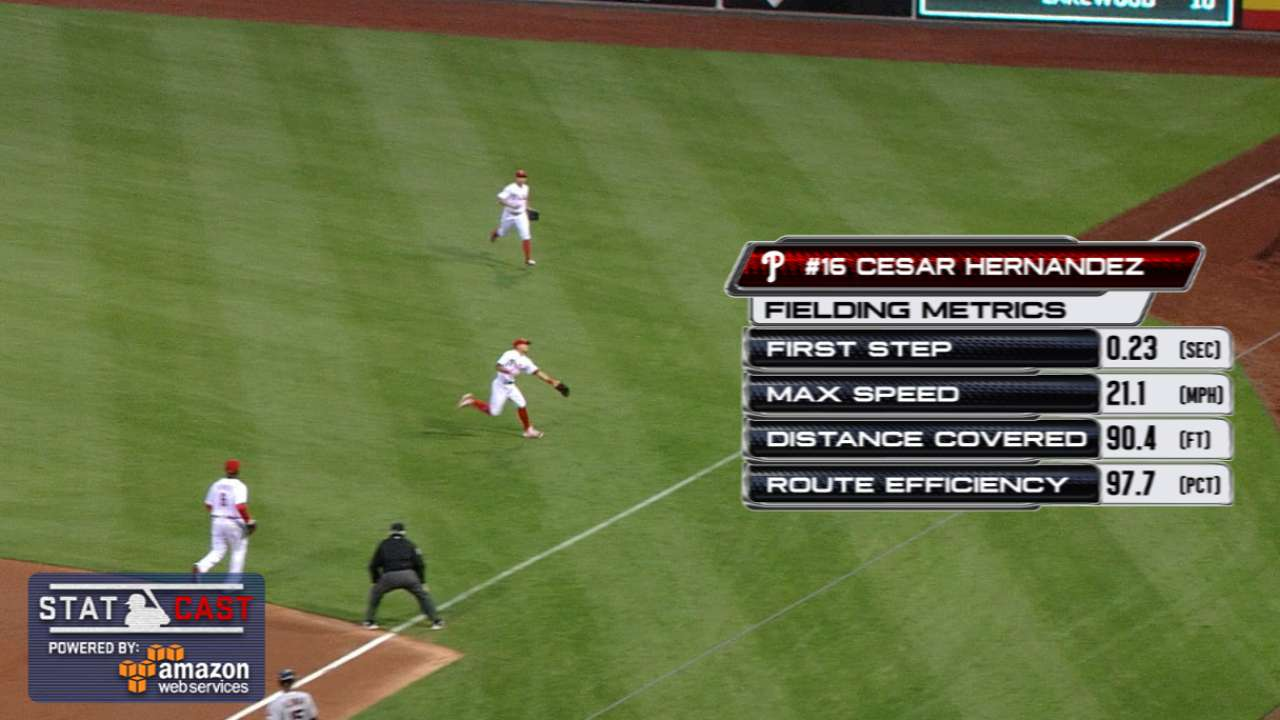 Statcast: Hernandez shows range