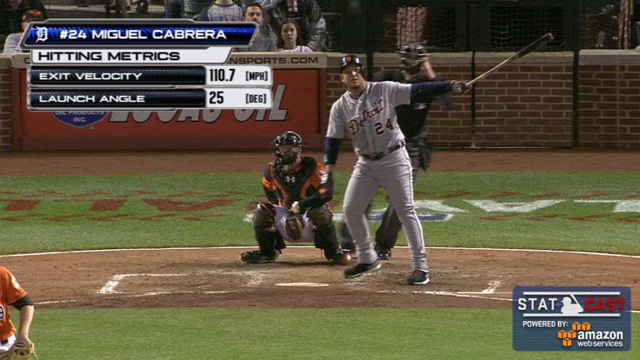 Miggy's 462-foot homer ends Tigers' scoreless streak