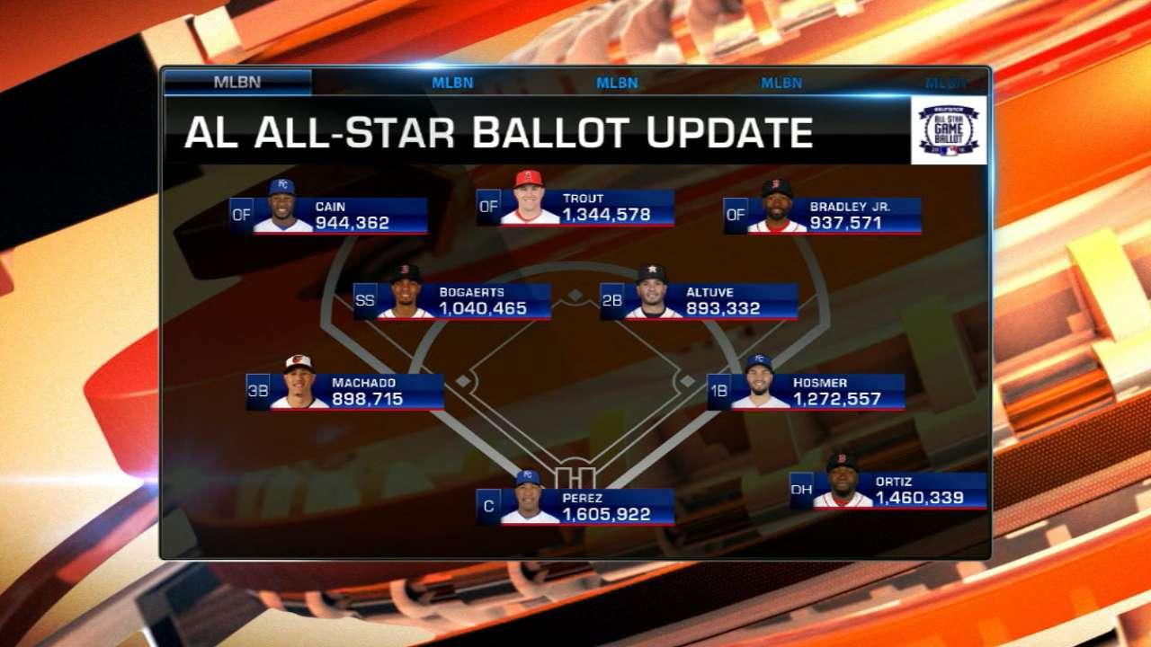 AL All-Star balloting update