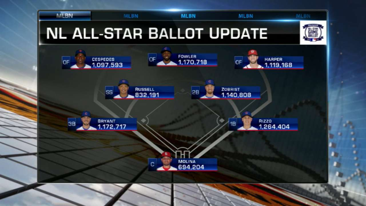 Molina-Posey race tightens in NL ASG voting