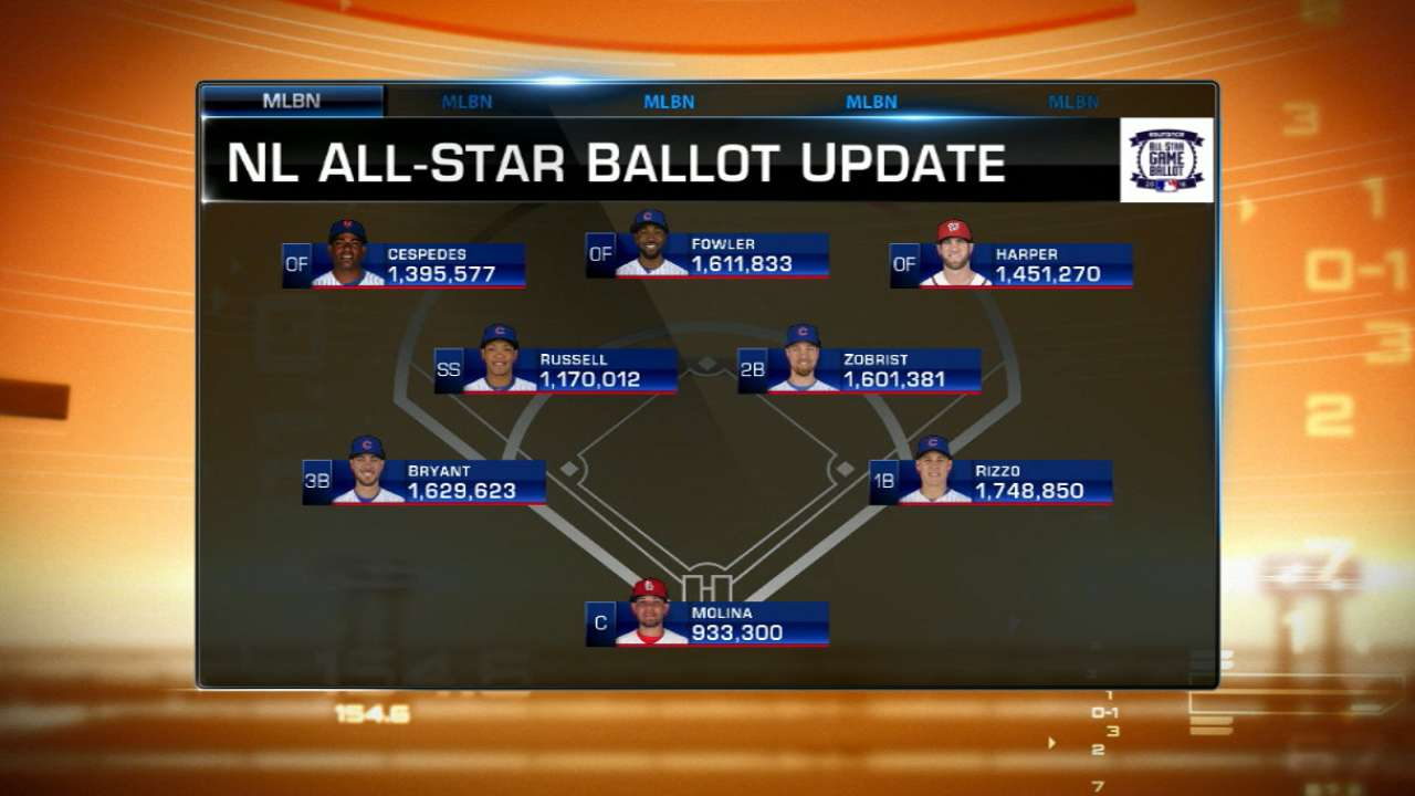 Starting spots still in the air in NL All-Star voting