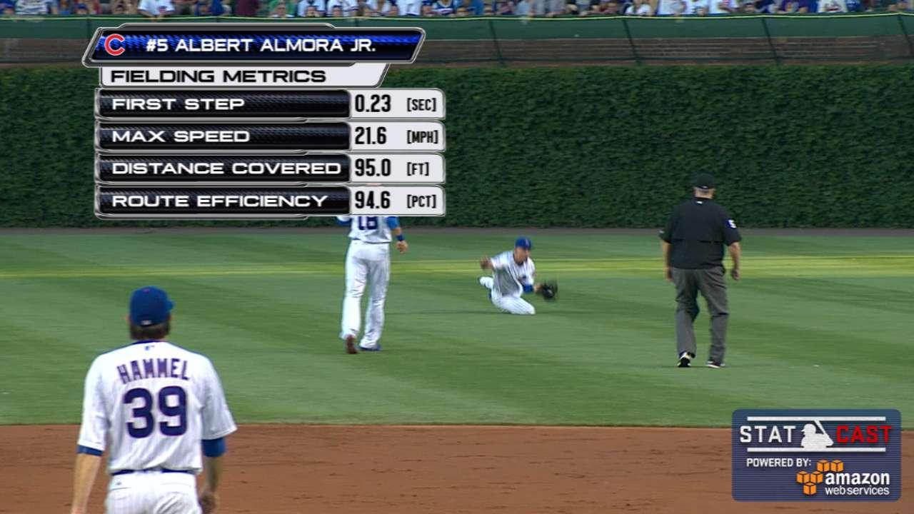 Statcast: Almora Jr. makes catch