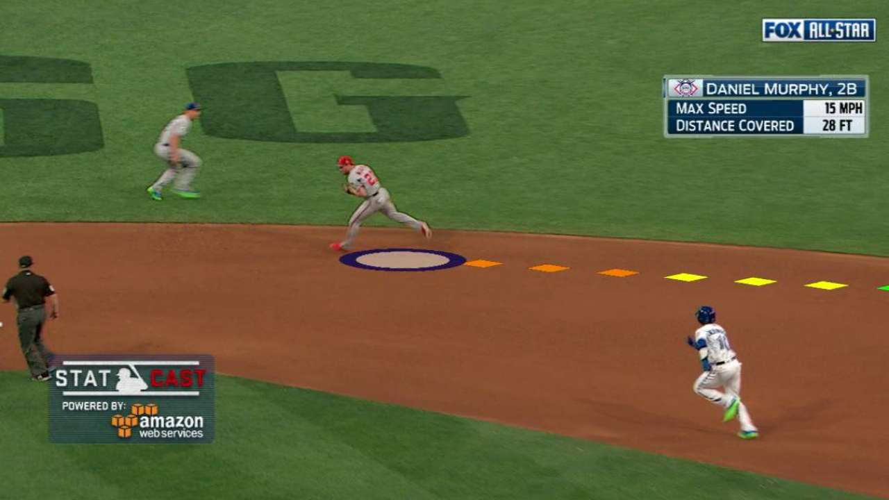 Statcast: Murphy ranges to right
