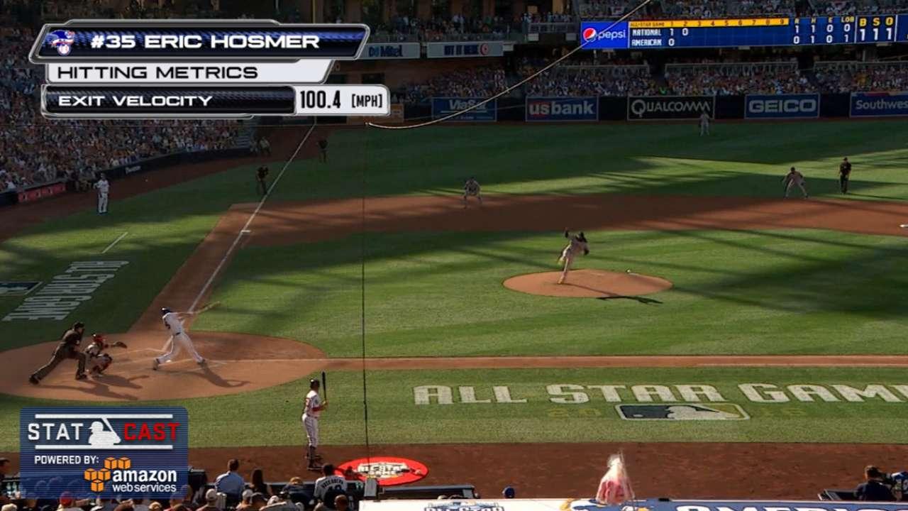 Statcast: Hosmer's solo homer