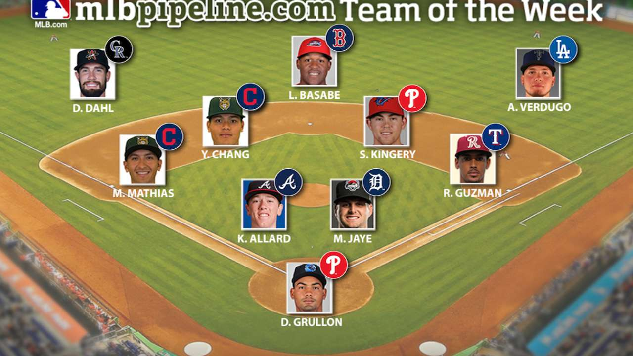 Pair of Phillies, Indians lead Prospect Team of the Week