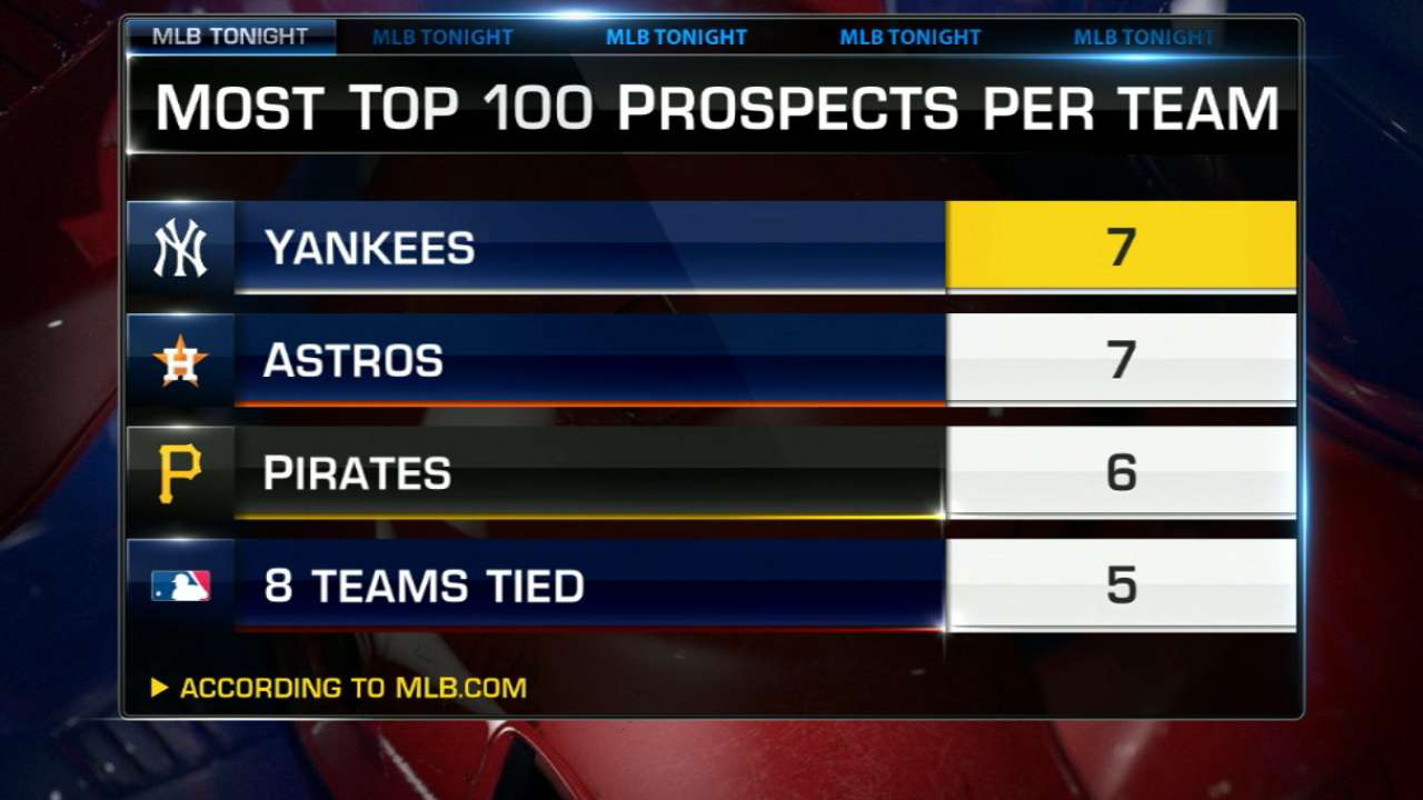 Yanks' haul makes farm arguably MLB's best
