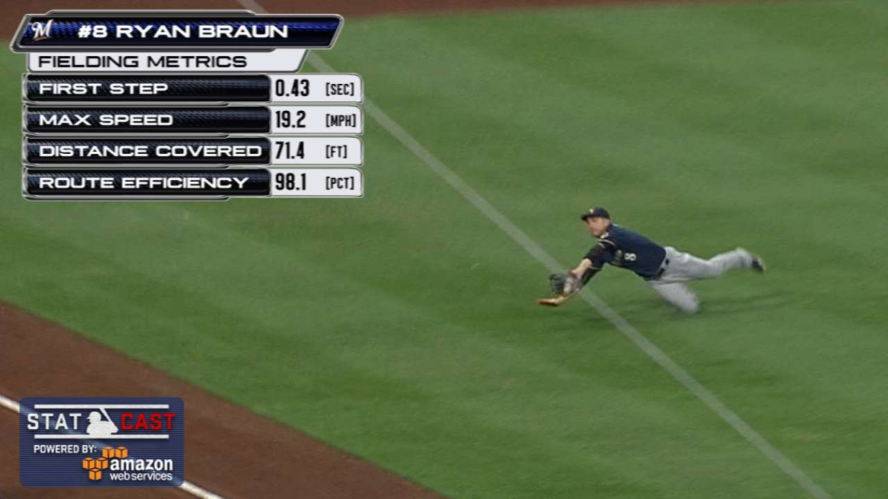 Statcast: Braun lays out on grab