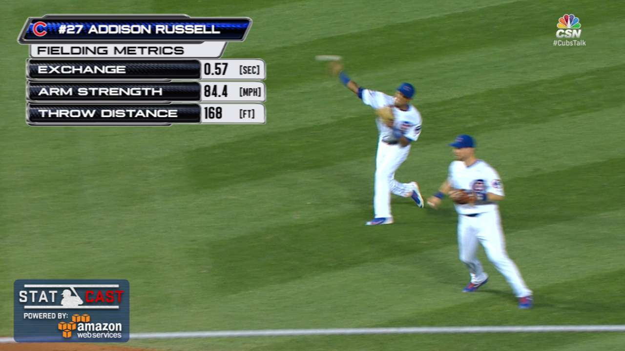 Statcast: Russell's strong relay