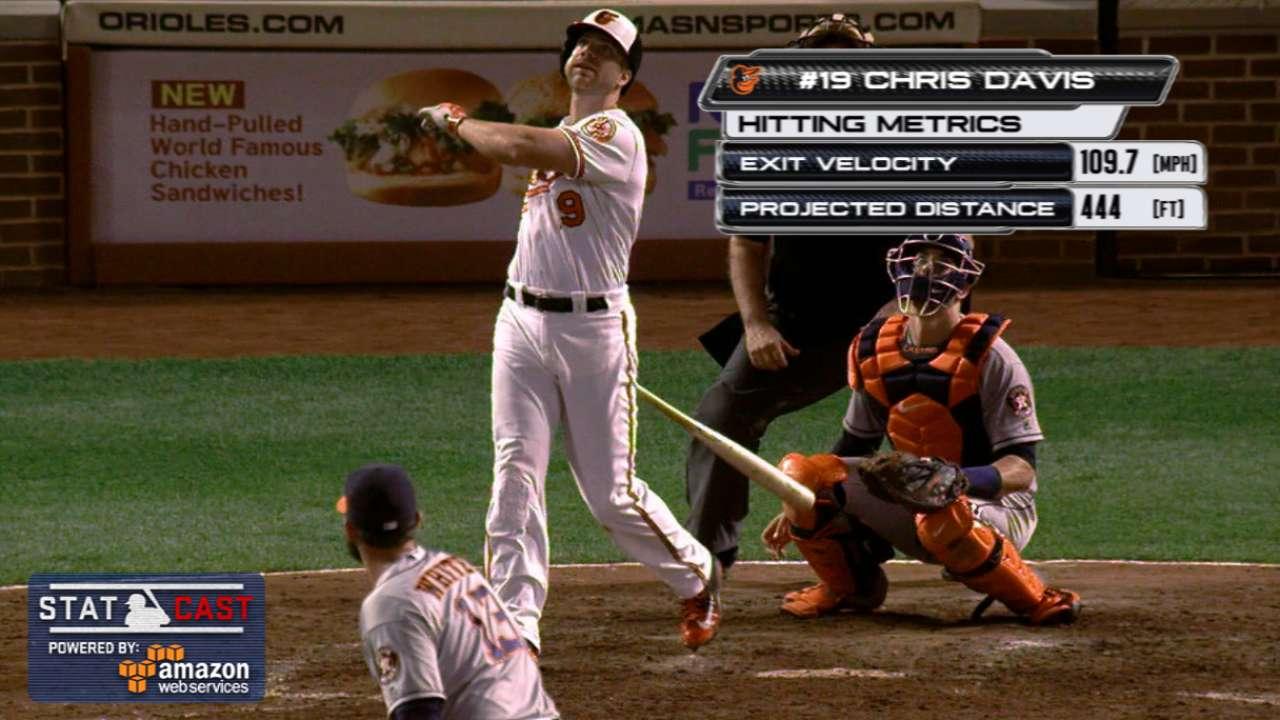 Statcast: Davis' pair of homers
