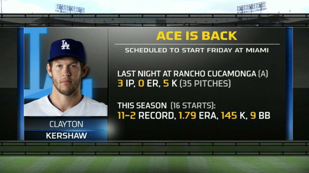 Dodgers will get Kershaw back on Friday
