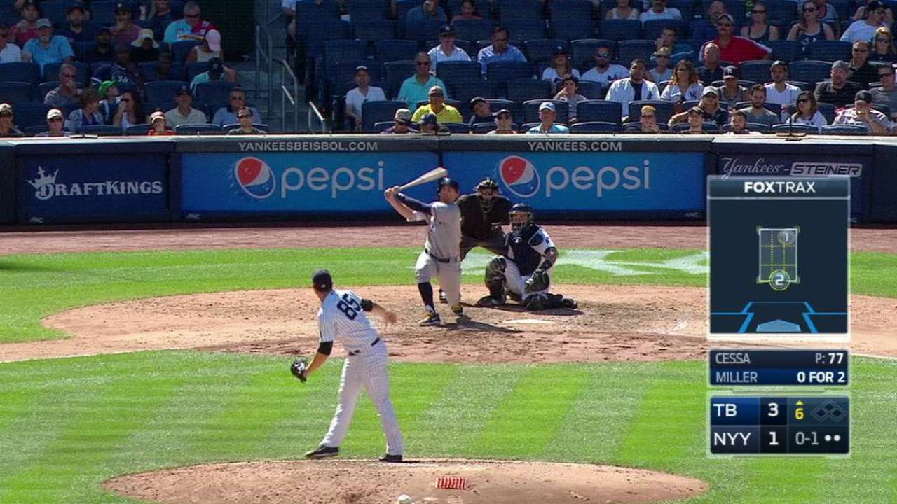 Miller's 27th homer pads lead