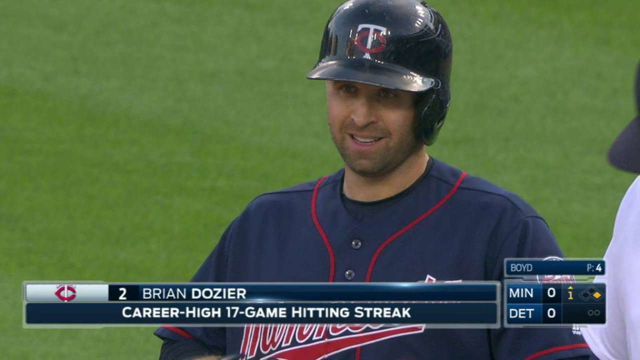 Dozier's hit streak reaches 17