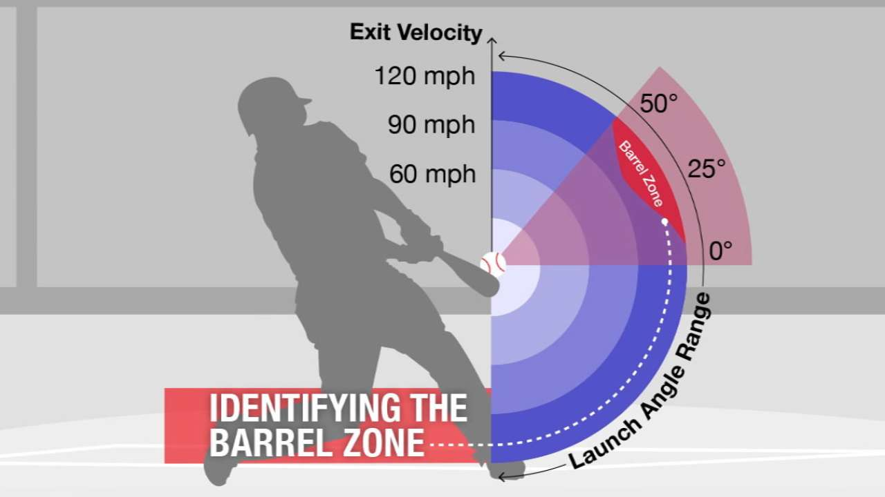 Barreled up: New Statcast metric shows highest-value batted balls