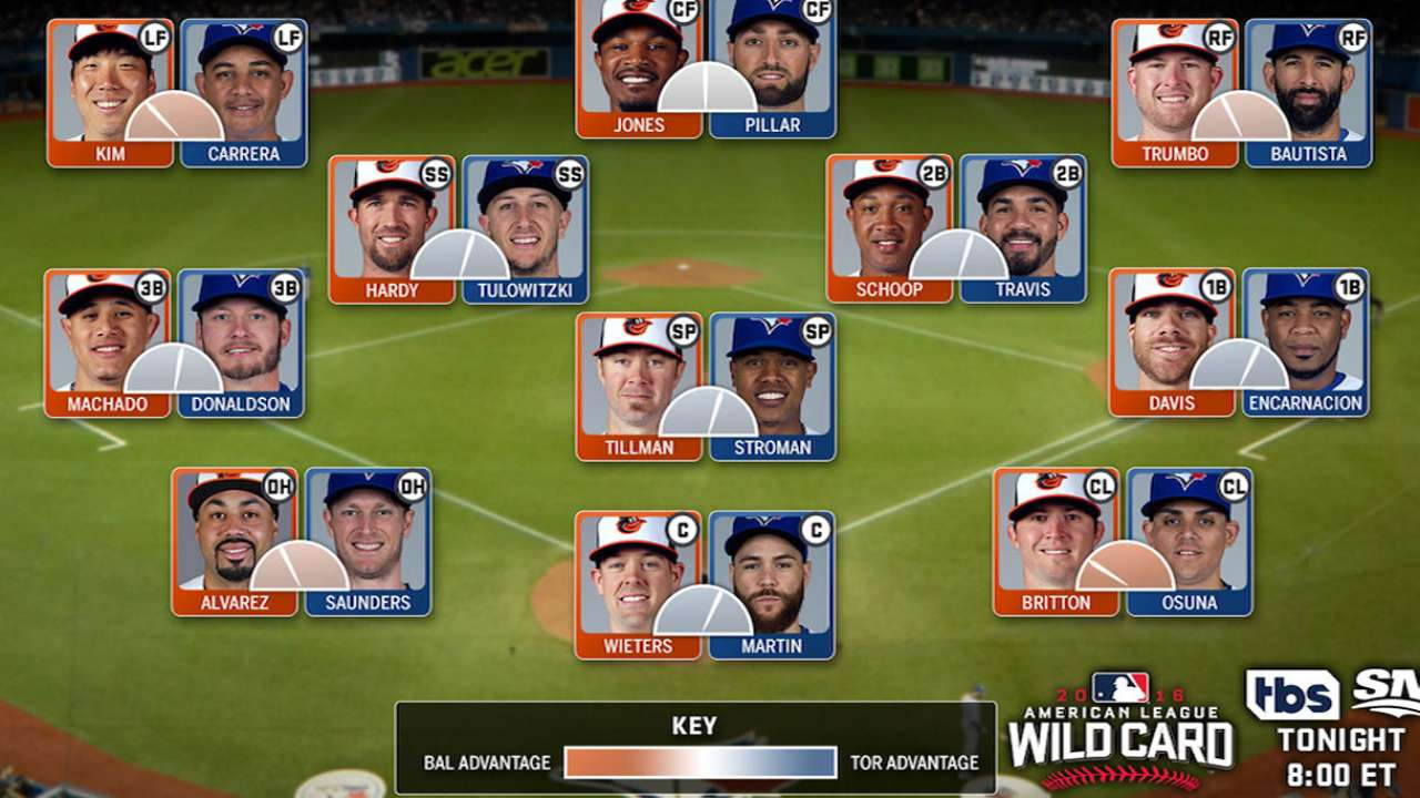 O's vs. Blue Jays: A position-by-position WC look