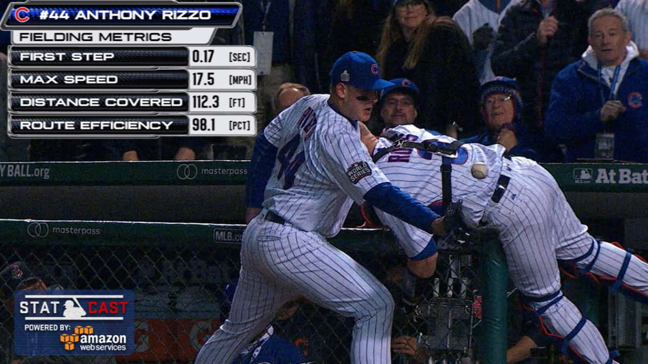 Statcast: Rizzo ranges for grab