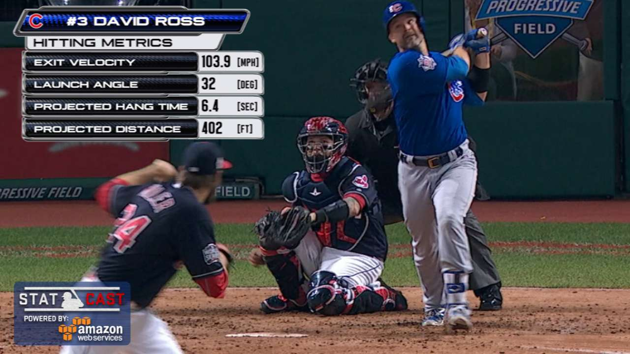 Statcast: Ross' 103.9-mph HR