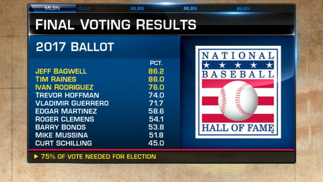 Bagwell, Raines, Pudge elected