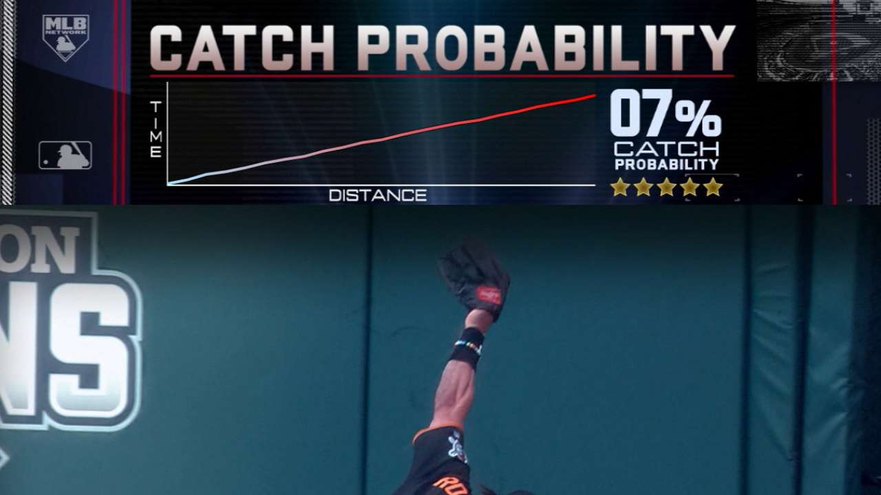Unveiling Catch Probability