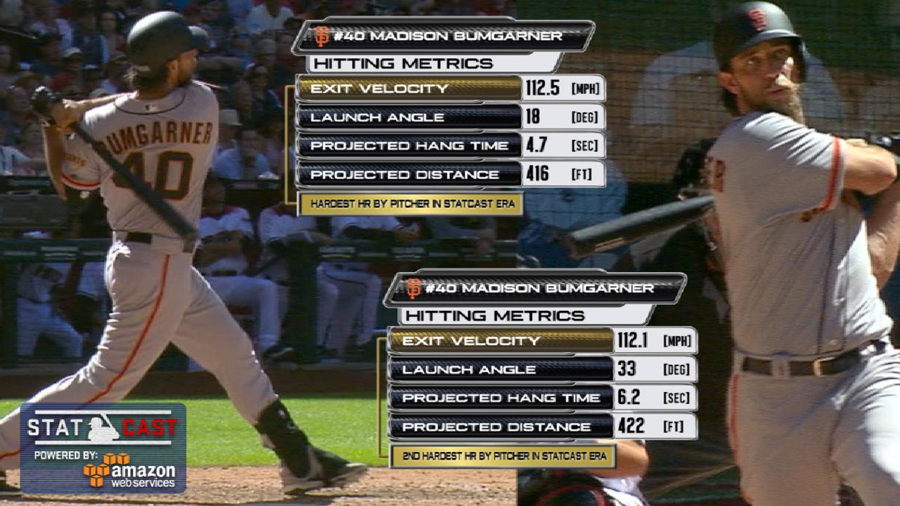 Statcast: Bumgarner belts two
