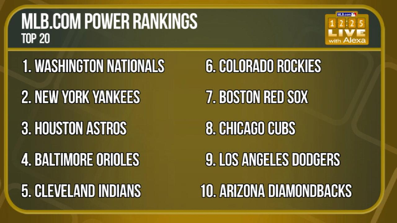 Reds surprise, rise in Power Rankings