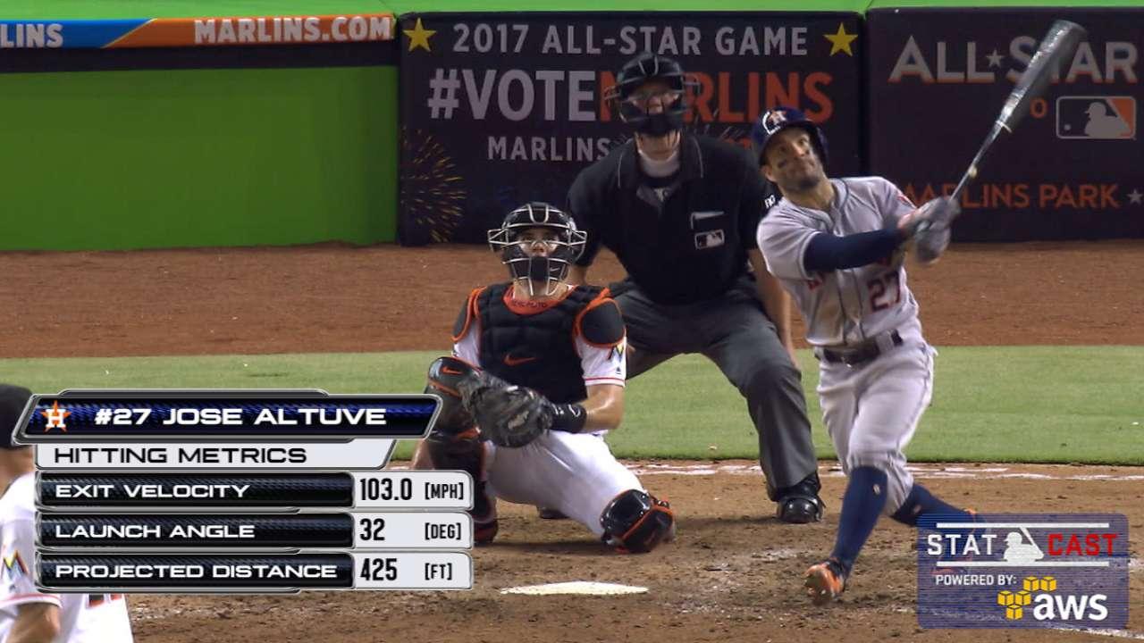 Statcast: Altuve's 425-ft. homer
