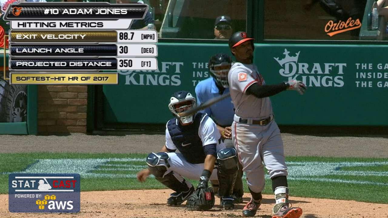 Statcast: Jones hits soft homer