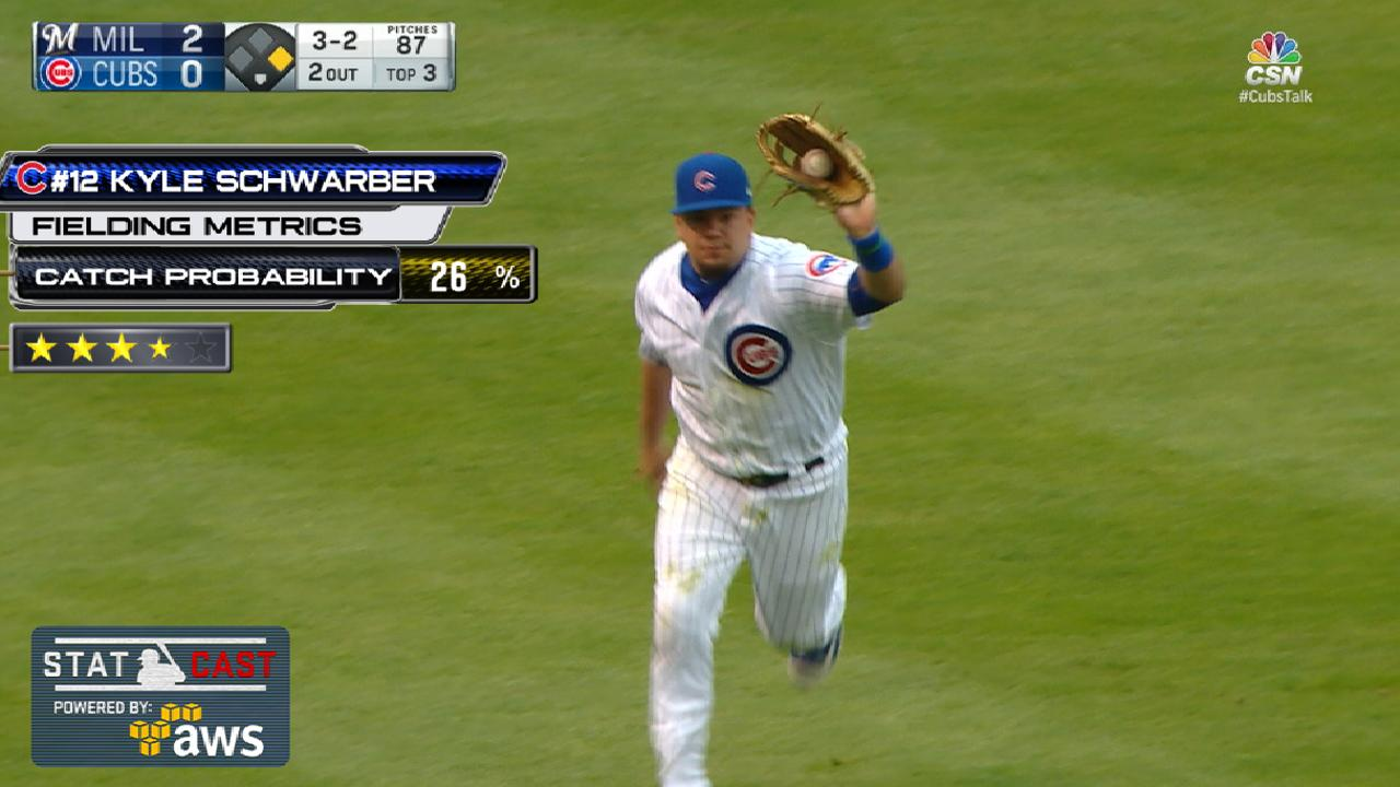 Statcast: Schwarber's great grab