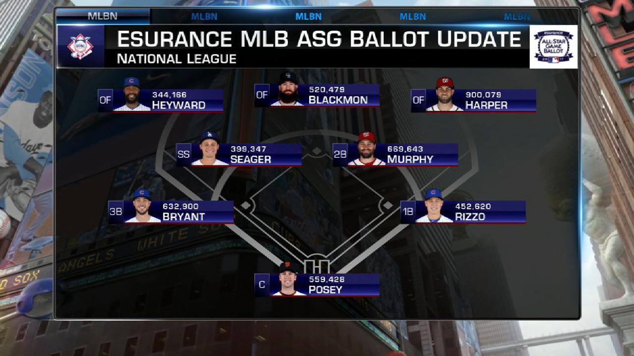 Rizzo, Bryant, J-Hey among NL ballot leaders