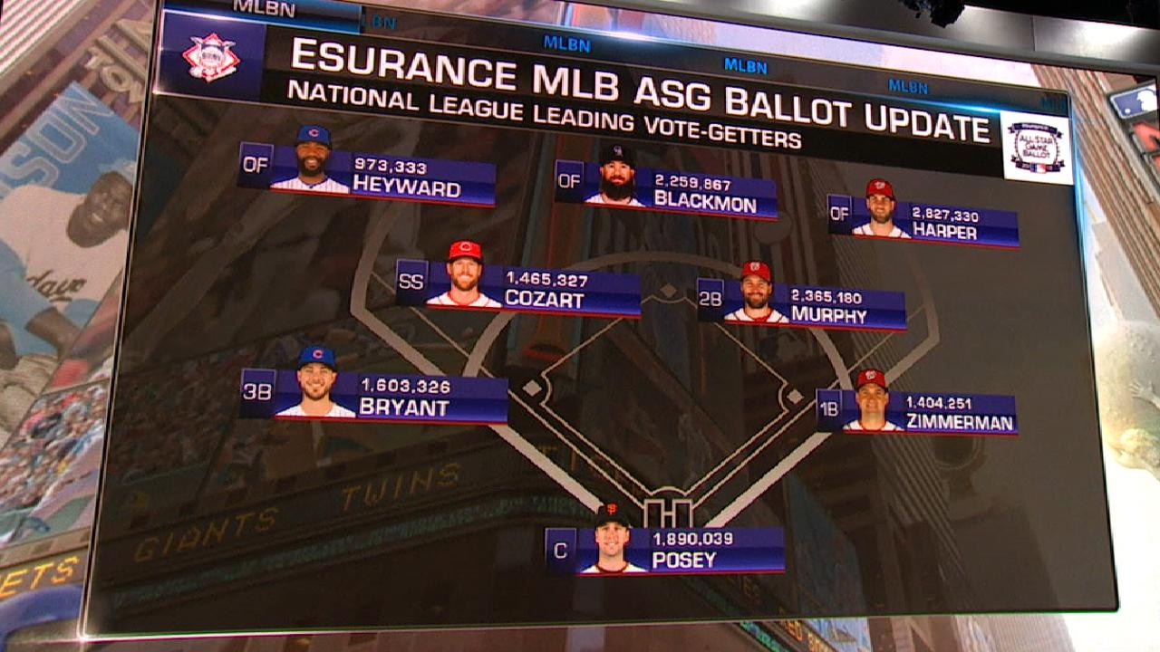 It's a tight race for outfield spot in NL voting