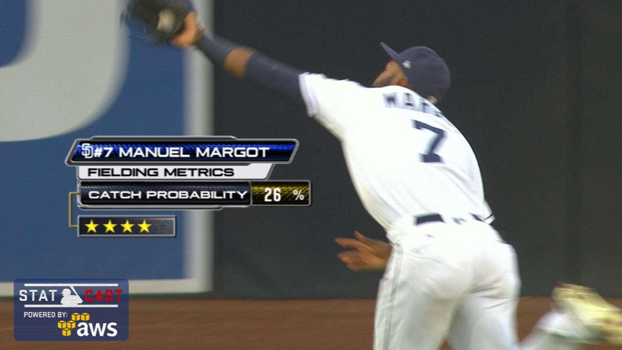 Statcast: Margot shows the range